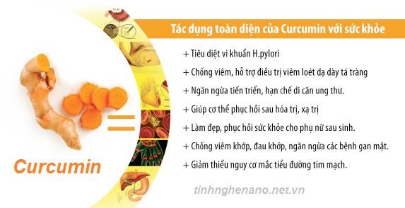 nanocucurmin-the-he-moi-tac-dung-gap-185-lan-tinh-chat-curcumin-thuong-a6b715c00864122f54b792e3b77a371b